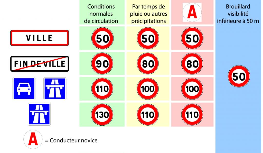 vitesse-code-de-la-route-france