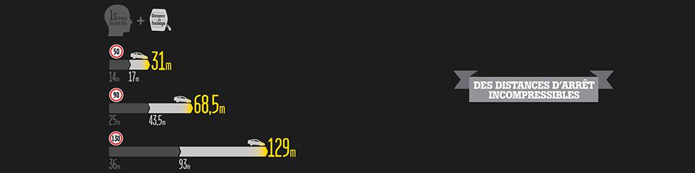 distance d 'arrêt code de la route