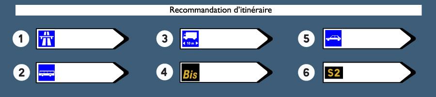recommandation d'itinéraire