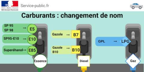 Carburants : changement de nom au 12 novembre 2018
