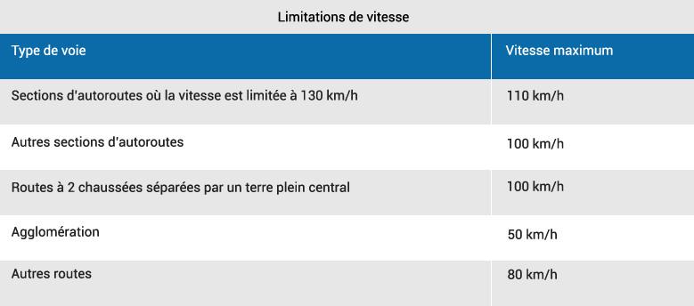 Tableau de limitations de vitesse conduite accompagnée